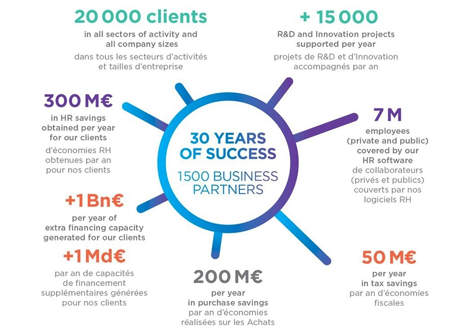 Ayming - 30 years of succes