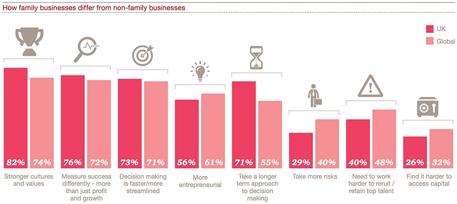 How family businesses differ