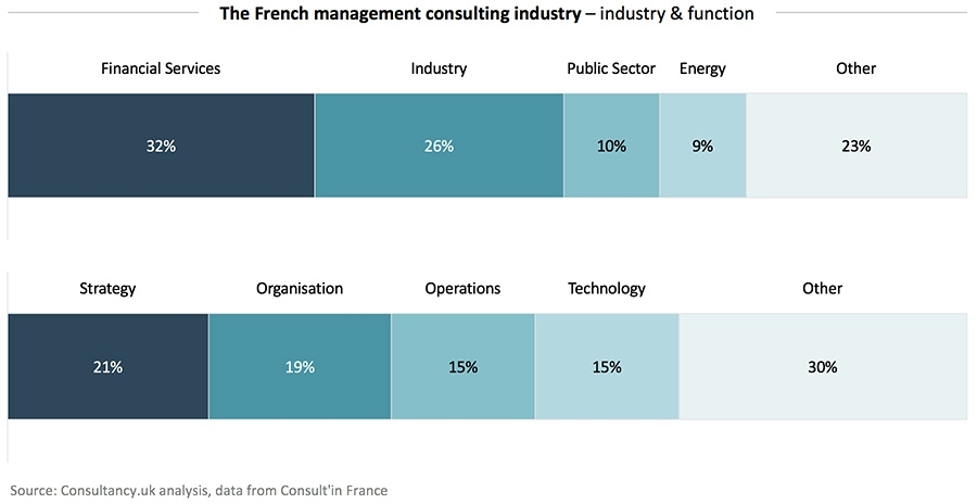 The French management consulting industry - industry & function