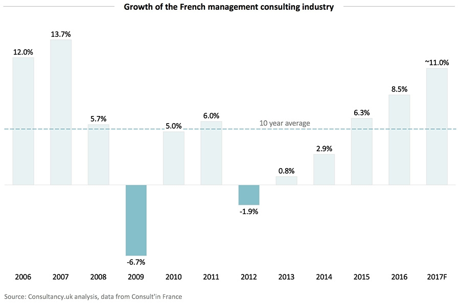 Growth of the French management consulting industry