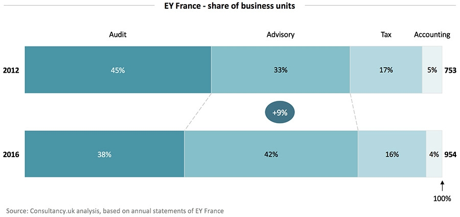 EY France - share of business units