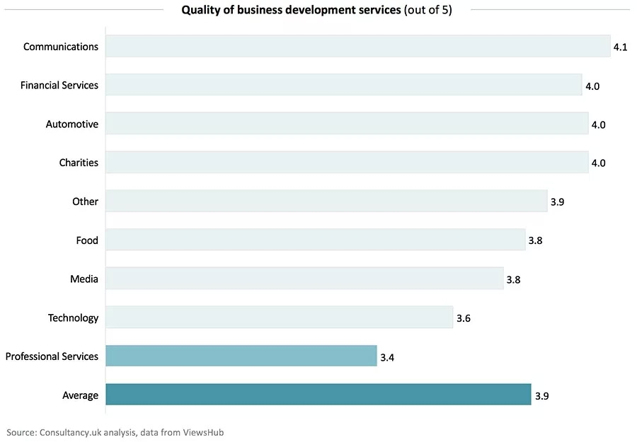Quality of business development services