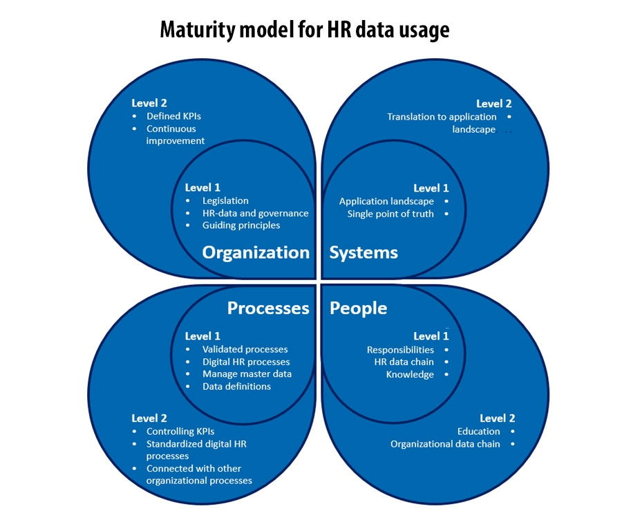Maturity model for HR data usage