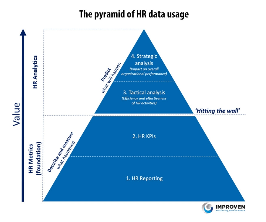 The pyramid of HR data usage