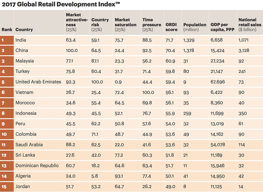 Global retail development index - Top 15