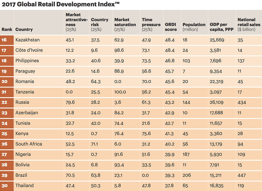 Global retail development index - Top 16 - 30
