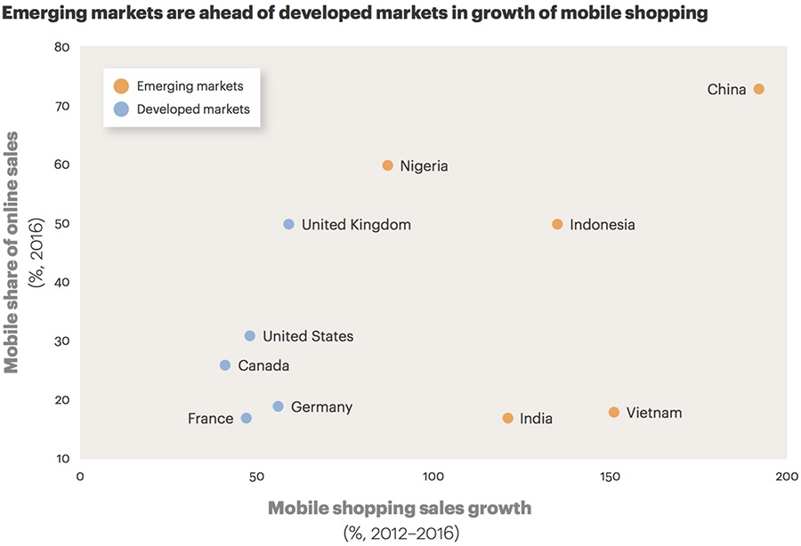 Mobile sales emerging vs. developed markets