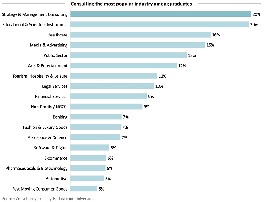 Consulting the most populair industrie among graduates