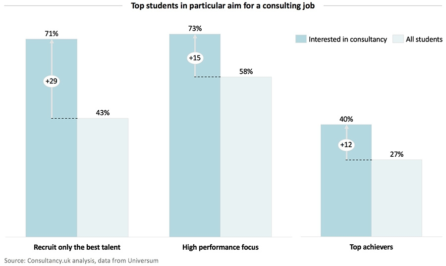 Top students in particular aim for a consulting job