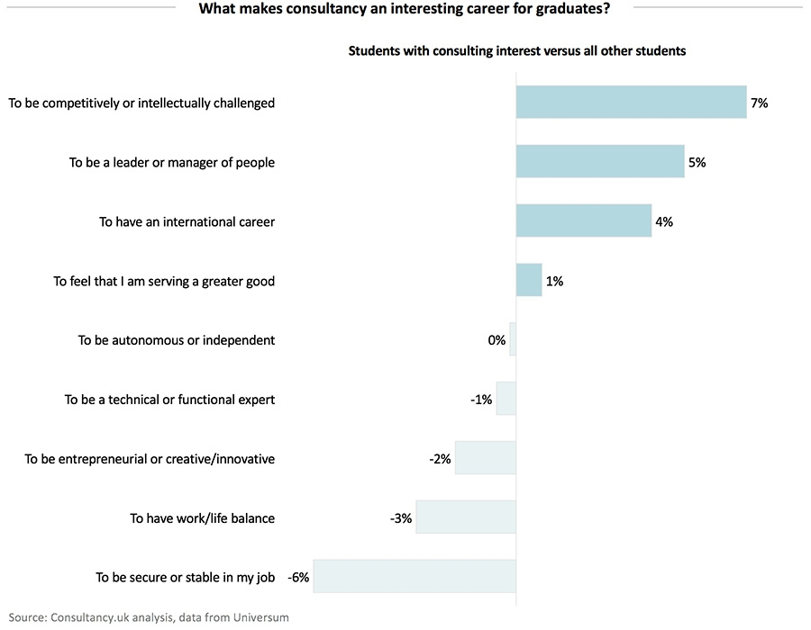 What makes consultancy an interesting career for graduates