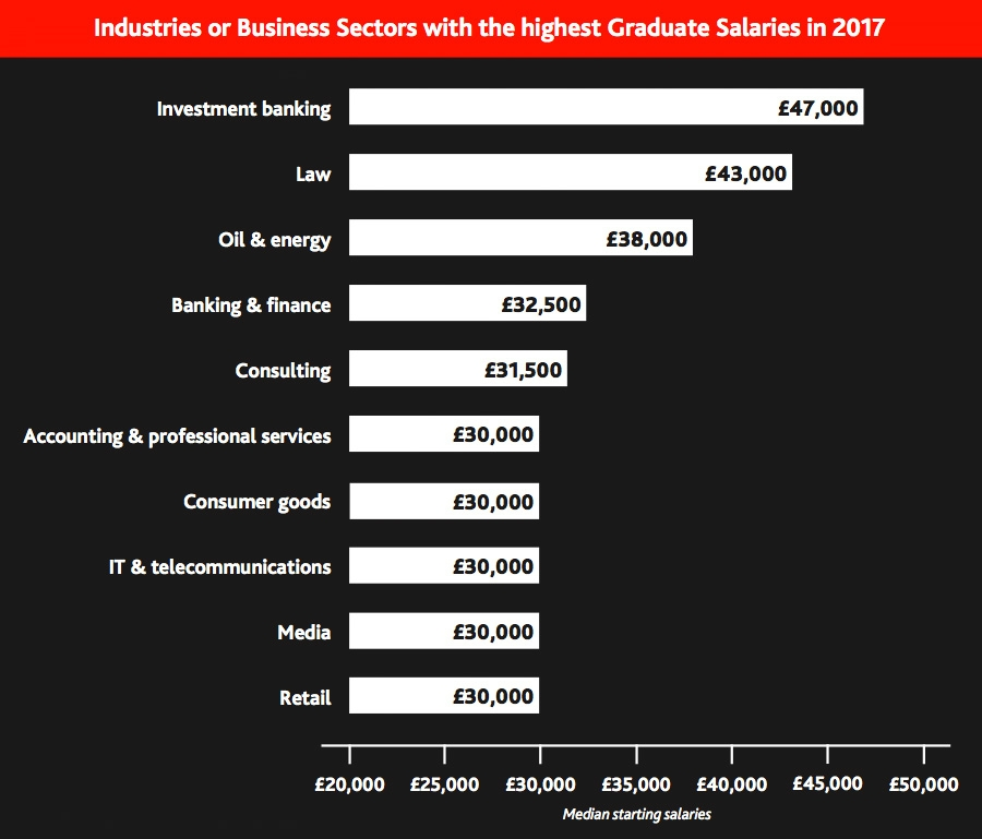 Industries or business sectors with highest graduate salaries