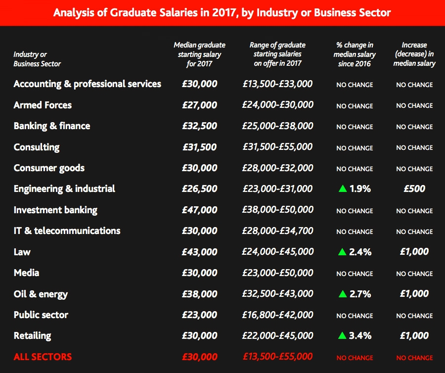 Analysis of graduate salaries in 2017