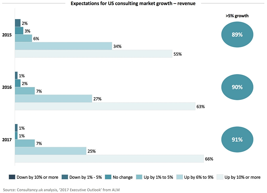 Expectations for US consulting market growth