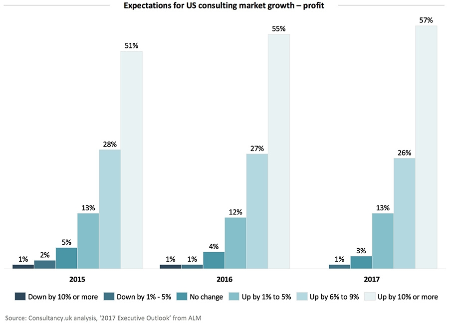Expectations for US consulting market growth - profit