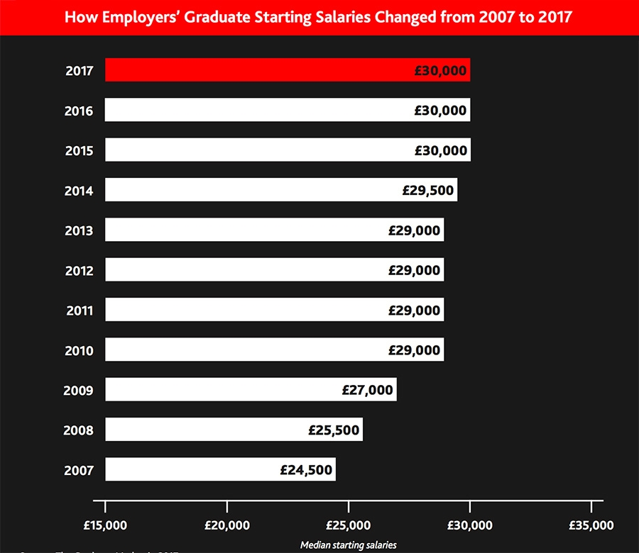 How employers graduate starting salaries changed