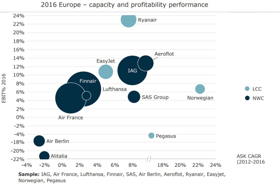 Capacity and profitability performance Europe