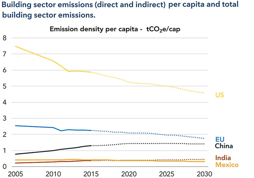 Building sector emission per capital and total