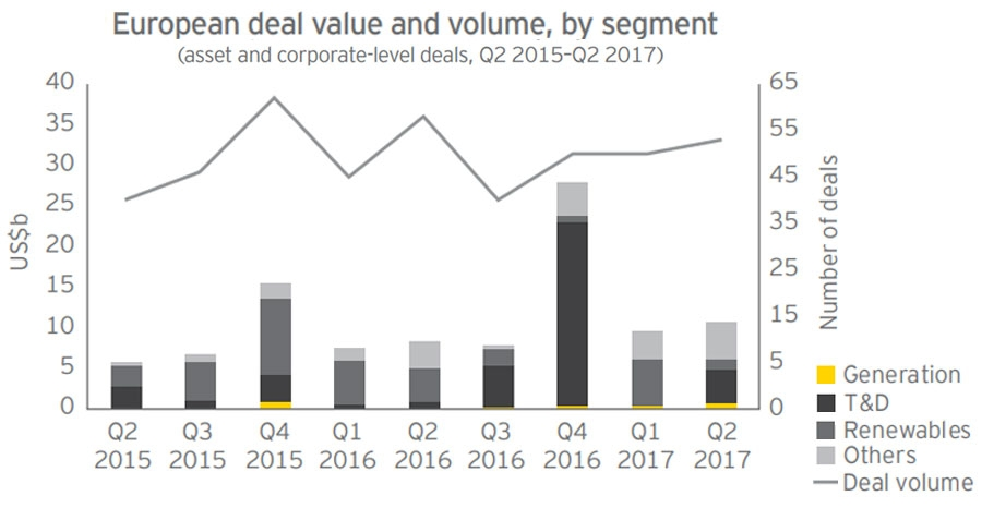 European deal value and volume