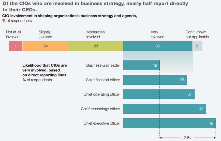 CIOs that are involved in business strategy report to CEO