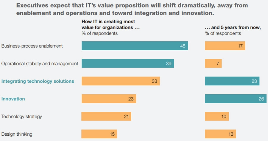 Executives expect IT value proposition to shift in coming five years