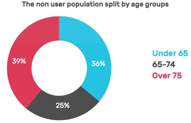 The non user population split by ages groups