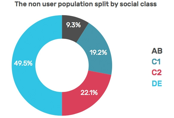 The non user population split by social class