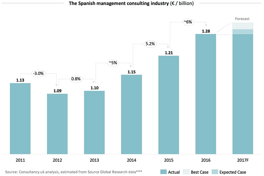 The Spanish management consulting industry