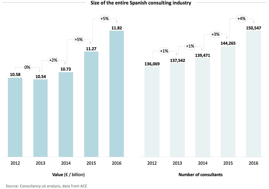 Size of the intire Spanish consulting industry