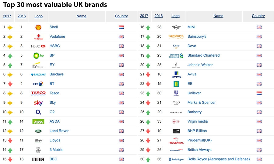 Top 30 most valuable UK brands