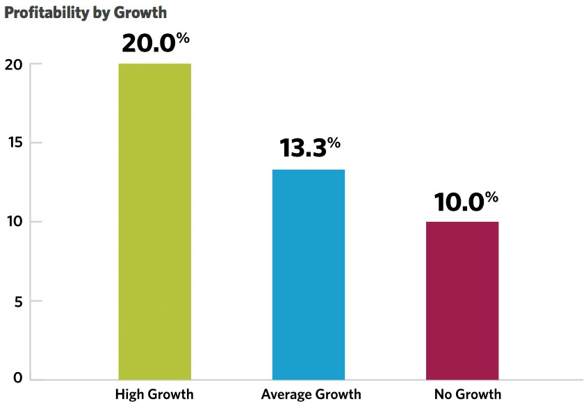 Profitability by Growth