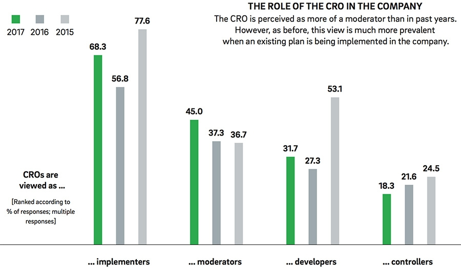Role of the CRO in the company