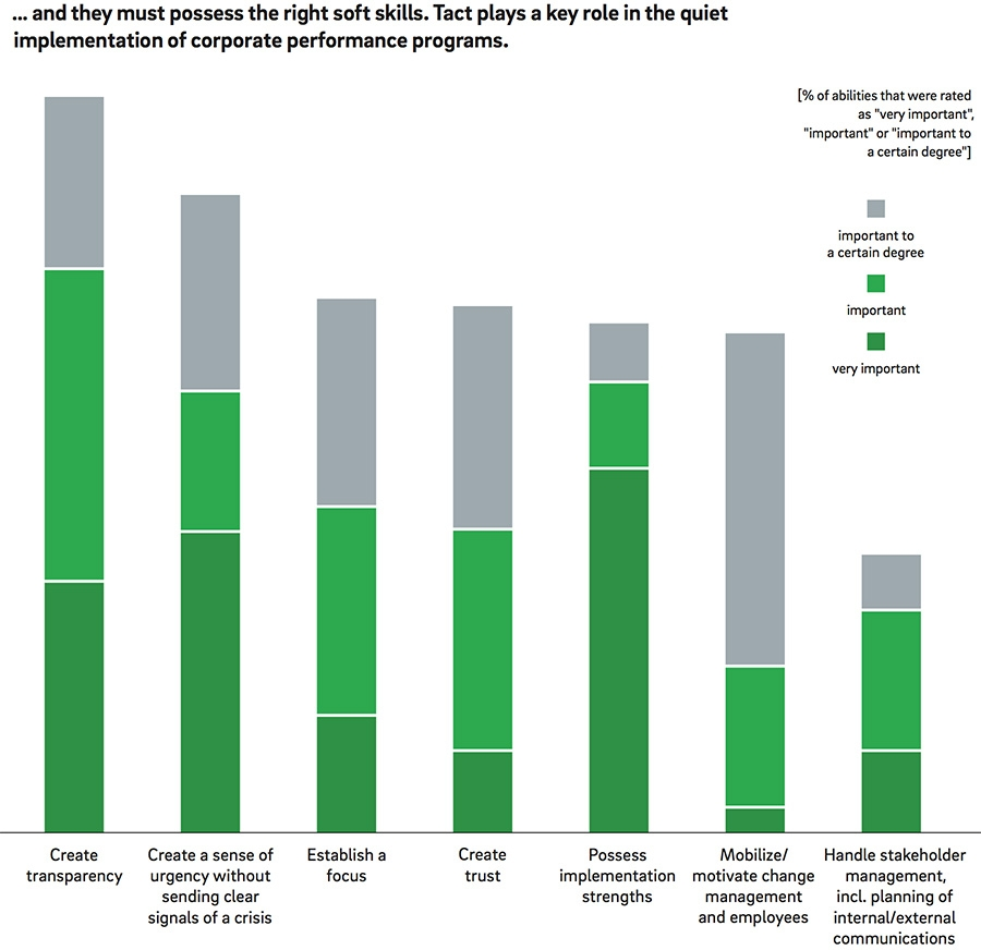 soft skills a key ingredient with less crisis around demand for chief restructuring