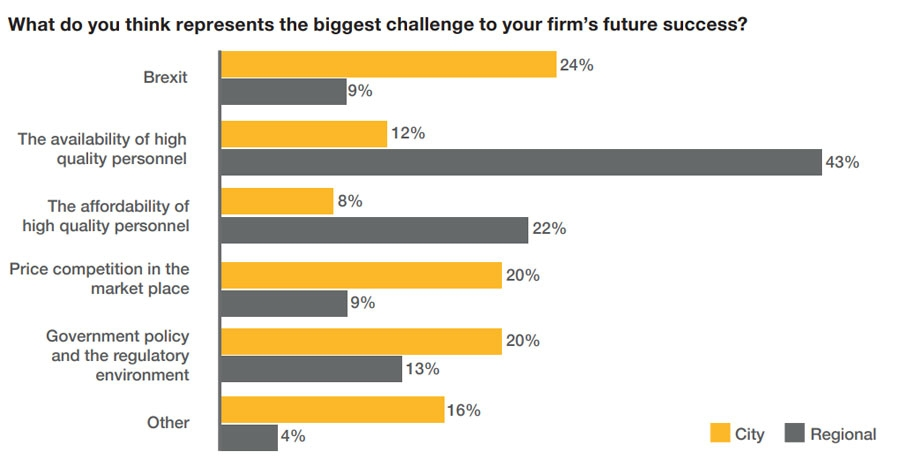 What do you think represents the biggest challenge to your firm future success