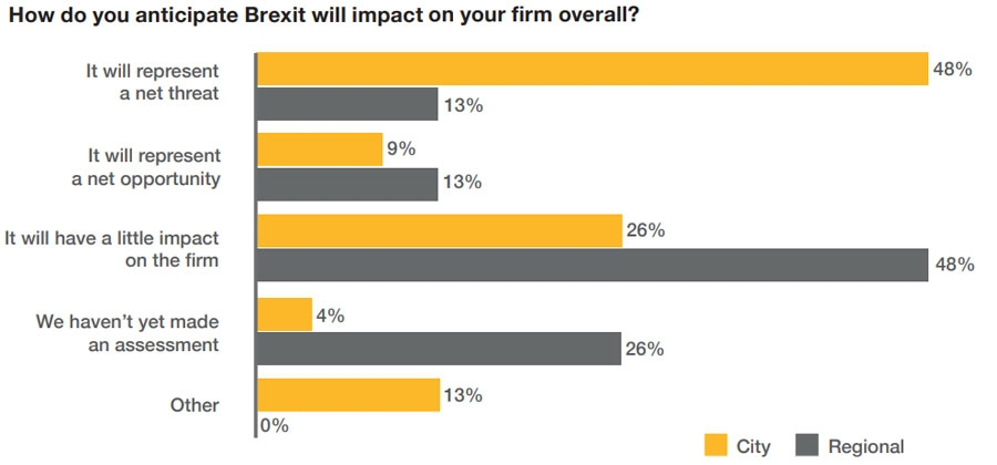 How do you anticipate Brexit will impact your overall