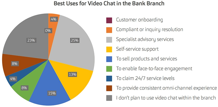 Best Uses for Video Chat in the Bank Branch