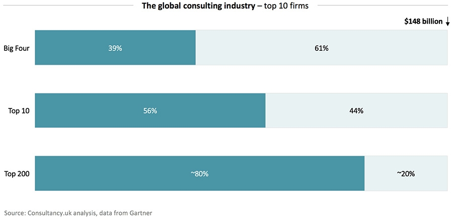 The global consulting industry