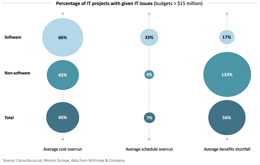 Percentage of IT projects with given IT issues