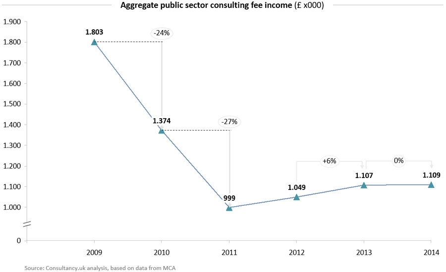 Aggregate public sector consulting fee income