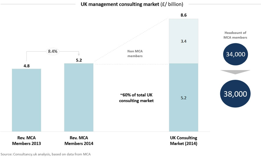 UK management consulting market