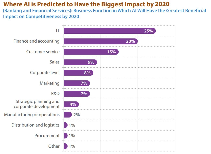 Where AI will have the biggest impact