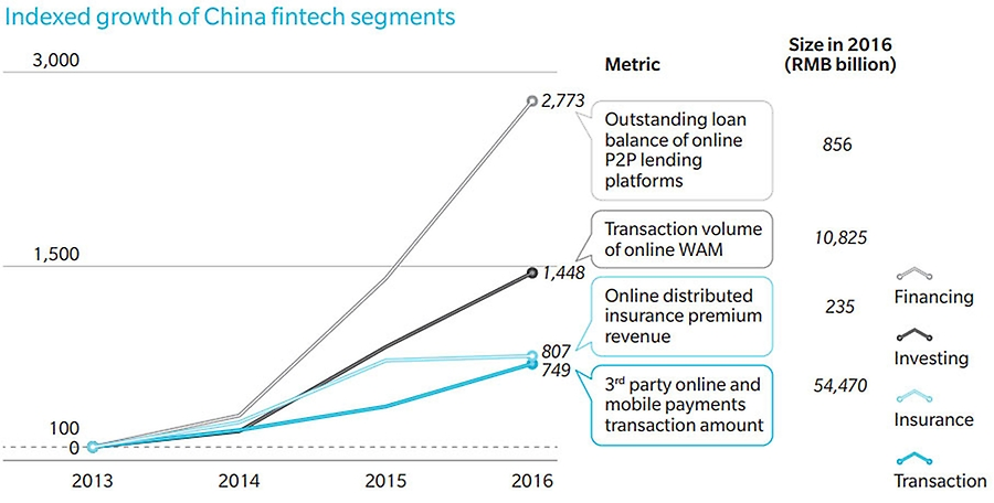 Growth of FinTech in China