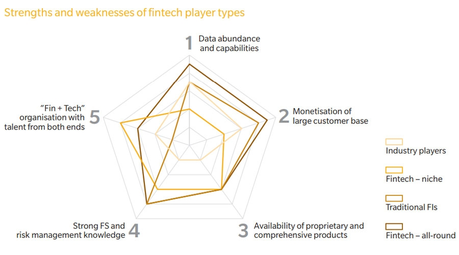 Strength and weakness of FinTech players