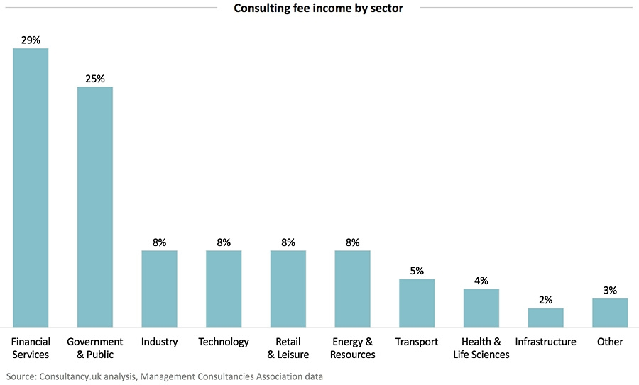 Consulting fee income by sector