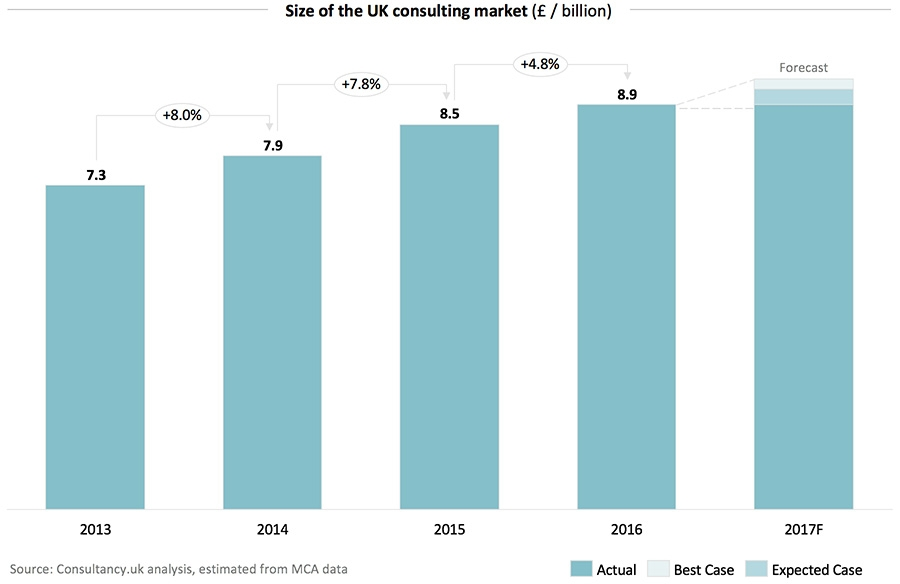 Size of the UK consulting market