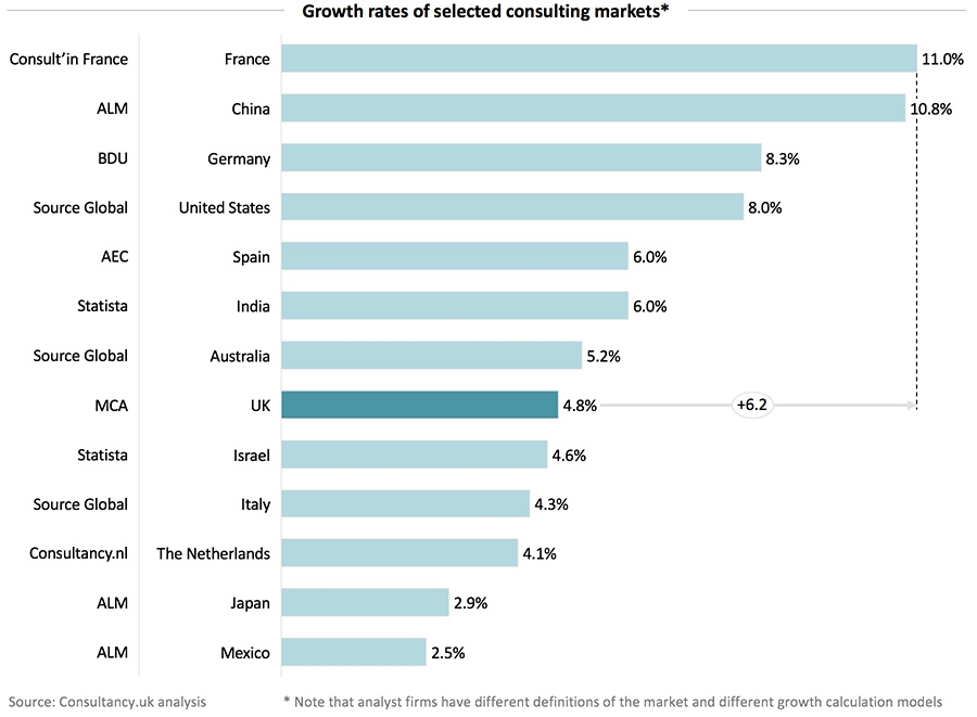 Growth rates of selected consulting markets