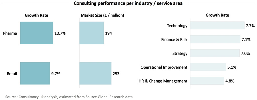 Consulting performance per industry and service area
