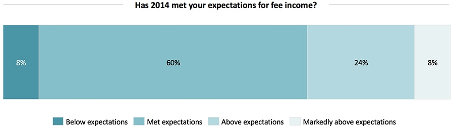 Has 2014 met your expectations for fee income