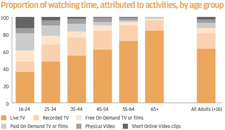 Proportion of watching time, attributed to activities, by age group