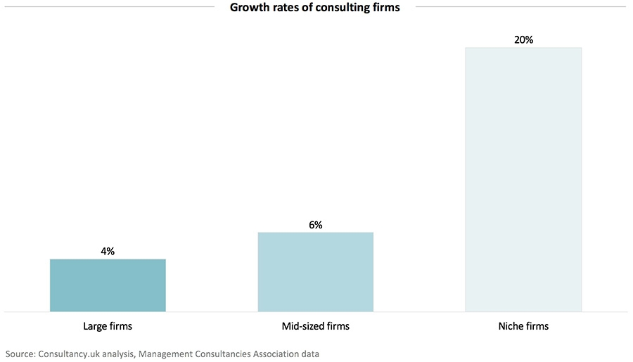 Growth rates of consulting firms