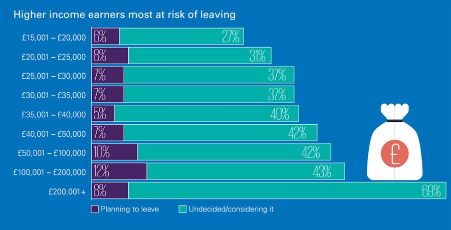 Higher income earners most at risk of leaving